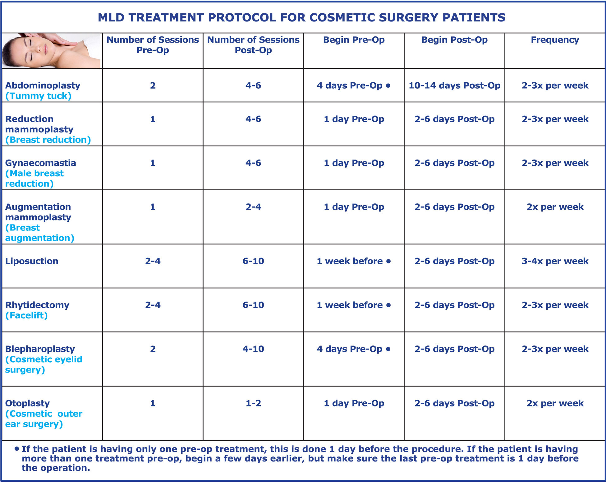 MLD protocol for cosmetic surgery patients